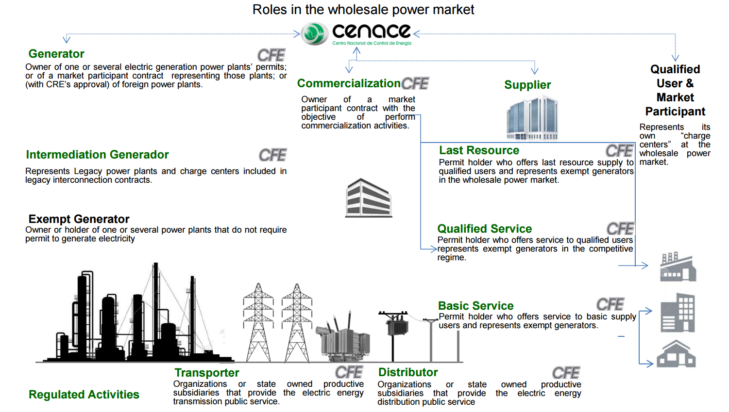 Roles_in_the_wholesale_power_market