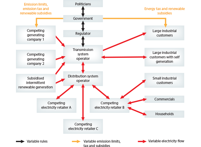 1. How to secure the electricity supply in a changing world-image-1.12