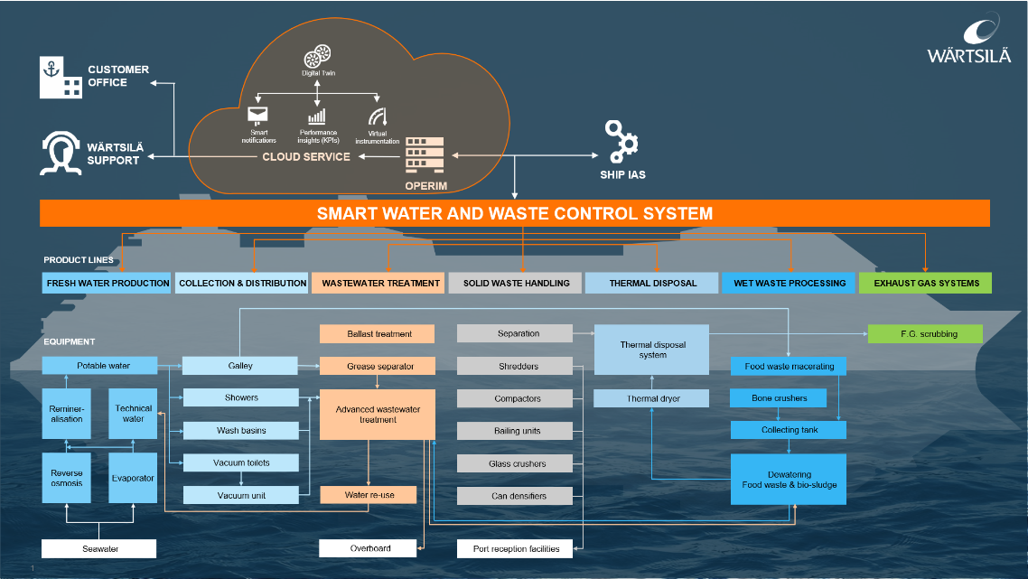 process smart water and waste system