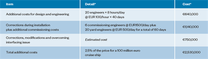 Avoiding risks worth EUR 15 million in passenger and cruise new-build projects2