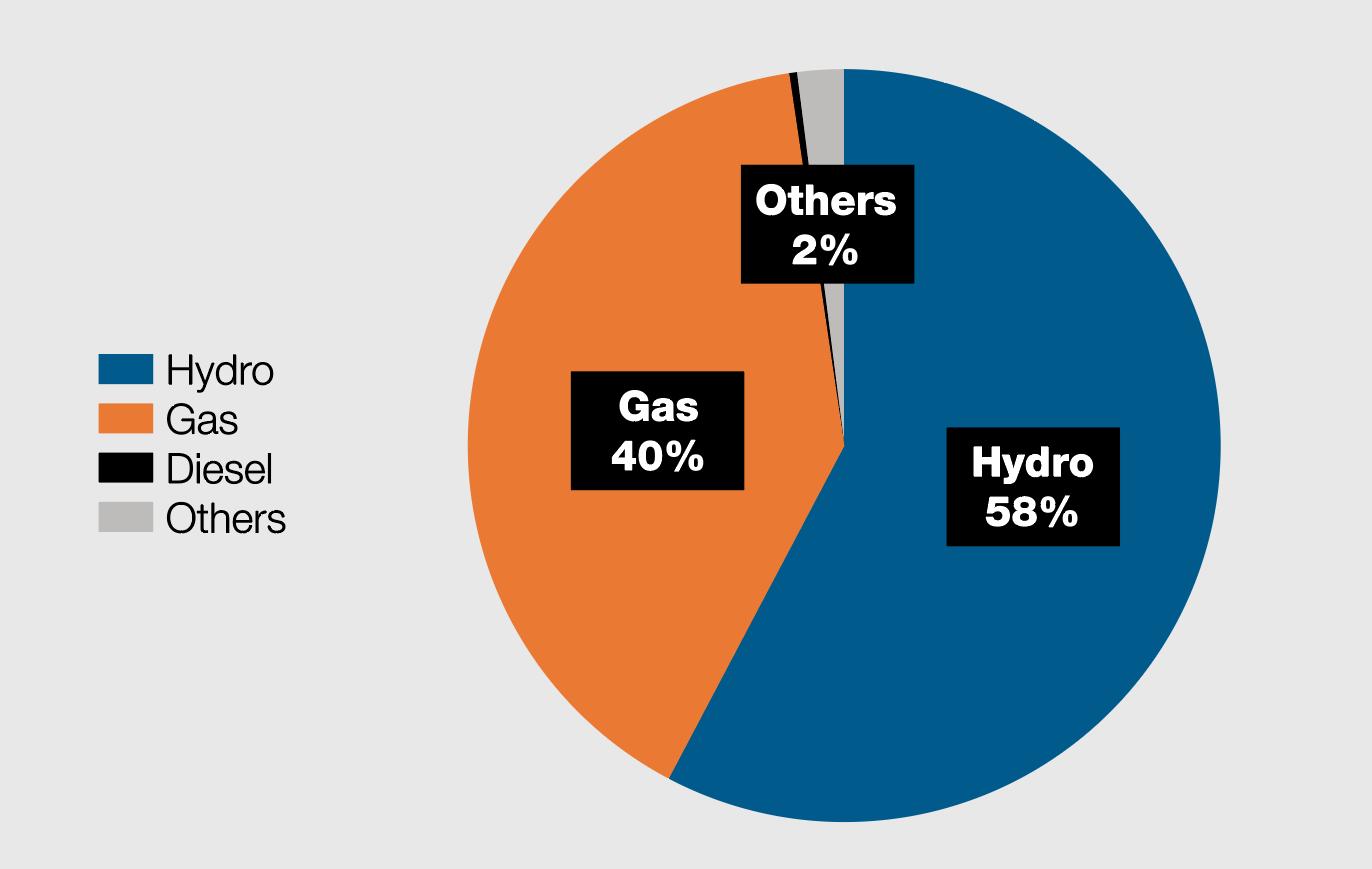Energising Myanmar's industrial zones1