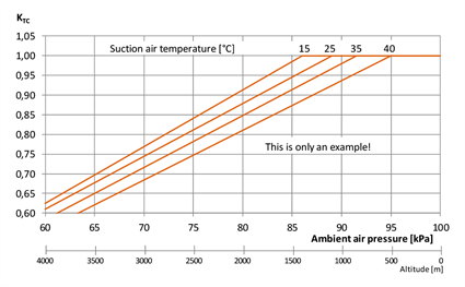 Fig. 1 - Ambient air pressure and temperature may affect engine output. Note that in the case of higher temperatures, derating starts already at lower altitudes. This shows how important it is to use complete information on the site conditions.