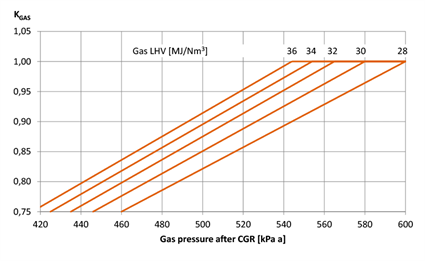 Fig. 3 - Derating of a gas engine is due to the fuel gas lower heating value. Note that, to some extent, LHV drop may be compensated with a higher gas supply pressure.