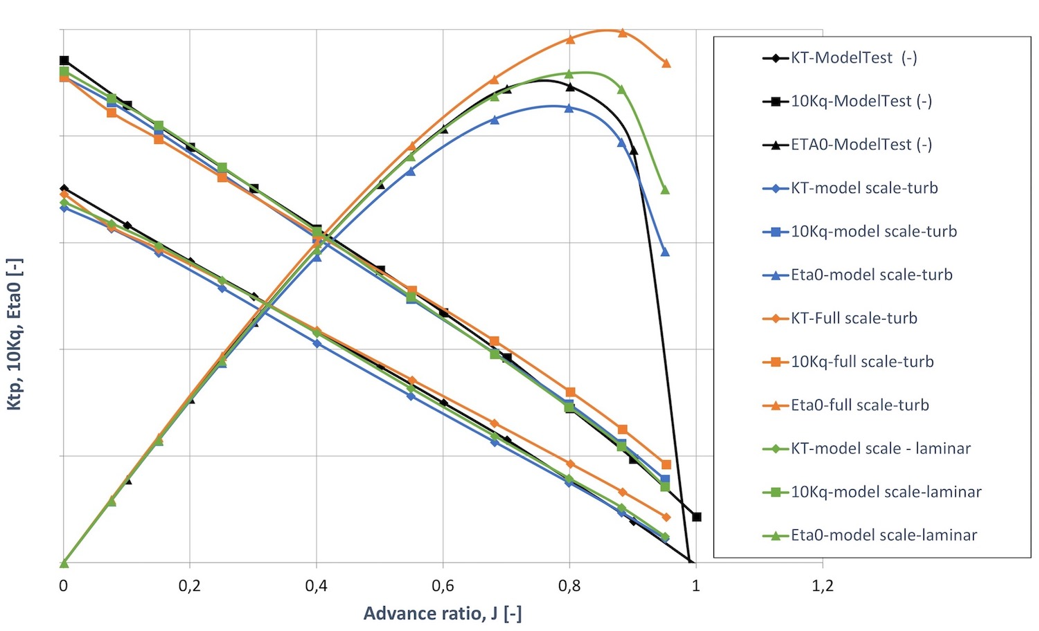 Evaluating the validity of full-scale CFD simulations
