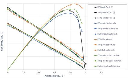 Fig. 2 - Open water performance curves of open propeller: comparison of CFD simulations and model scale measurements.