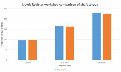 Fig. 4 - Comparison of measured and calculated propeller shaft torque for three different propeller RPMs.