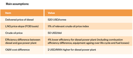Expanding small-scale LNG with private-sector investment3
