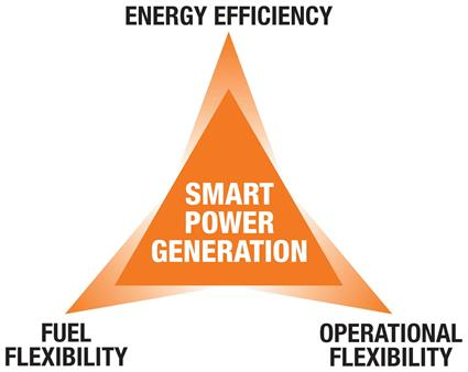 Fuel flexibility is one of the three cornerstones of Smart Power Generation