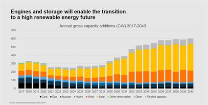 Hybrid solar, a new era in baseload solar2