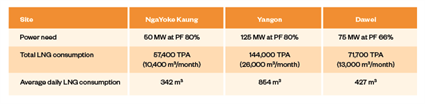 Table 1 - Calculation of total LNG consumption at each site.