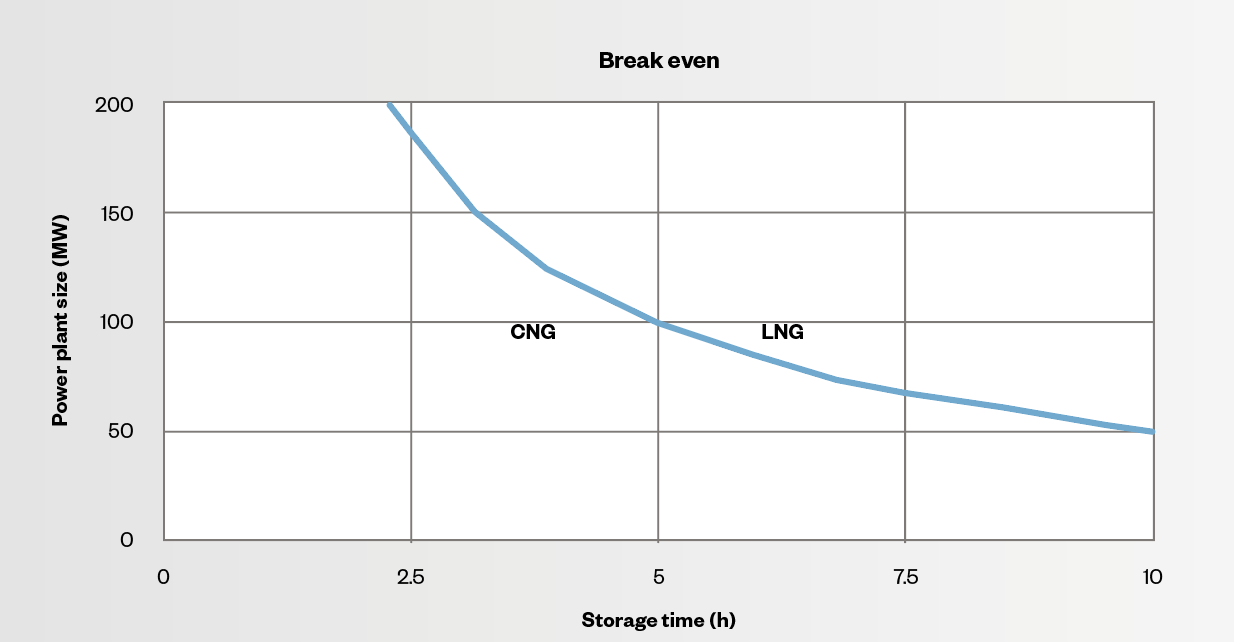 Fig. 2 - Break-even point for investments between the CNG and LNG solutions, where the solution is favourable for LNG on the right and CNG on the left.