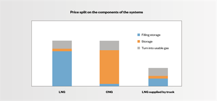 Fig. 3 - A rough price split between the different solutions for a 100 MW power plant at the break-even point as well as a comparison to the cost of a system supplied by LNG trucks.