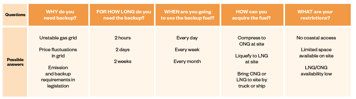 Table 1 - Where to start when figuring out the backup system for your gas-pipeline-connected Wärtsilä power plant.