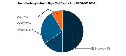 Optimising the power grid in Baja California Sur 03