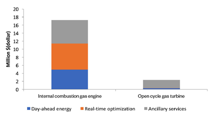Fig. 1 - Annualised gross margin profit by market product for internal combustion gas engines and an open cycle gas turbine.