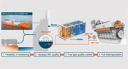 Fig. 3 - Fuel gas quality control with a GasReformer allows flexibility in LNG quality and bunkering on LNG-powered vessels.