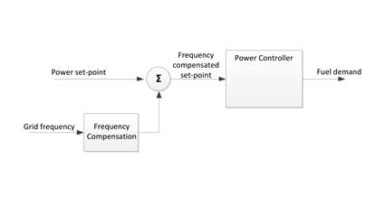 Fig.10 - Frequency compensated power control.