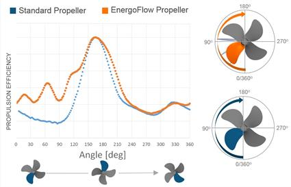 Wartsila EnergoFlow boosts propulsion efficiency6