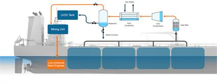 Fig. 4 - SIMPLE PROCESS – fuel gas mixing with SVOC and LNG.
