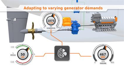 Introducing next-generation Propulsion Control by Wartsila4