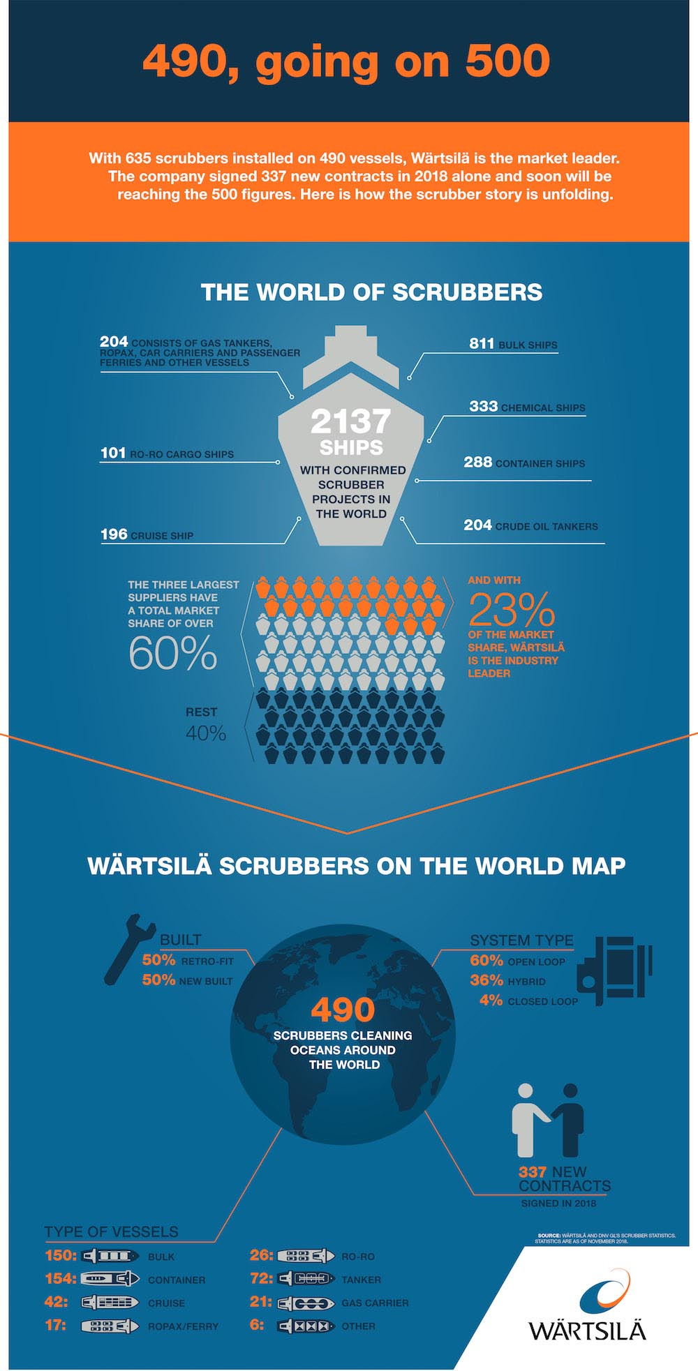 The world of Wartsila Scrubbers 2