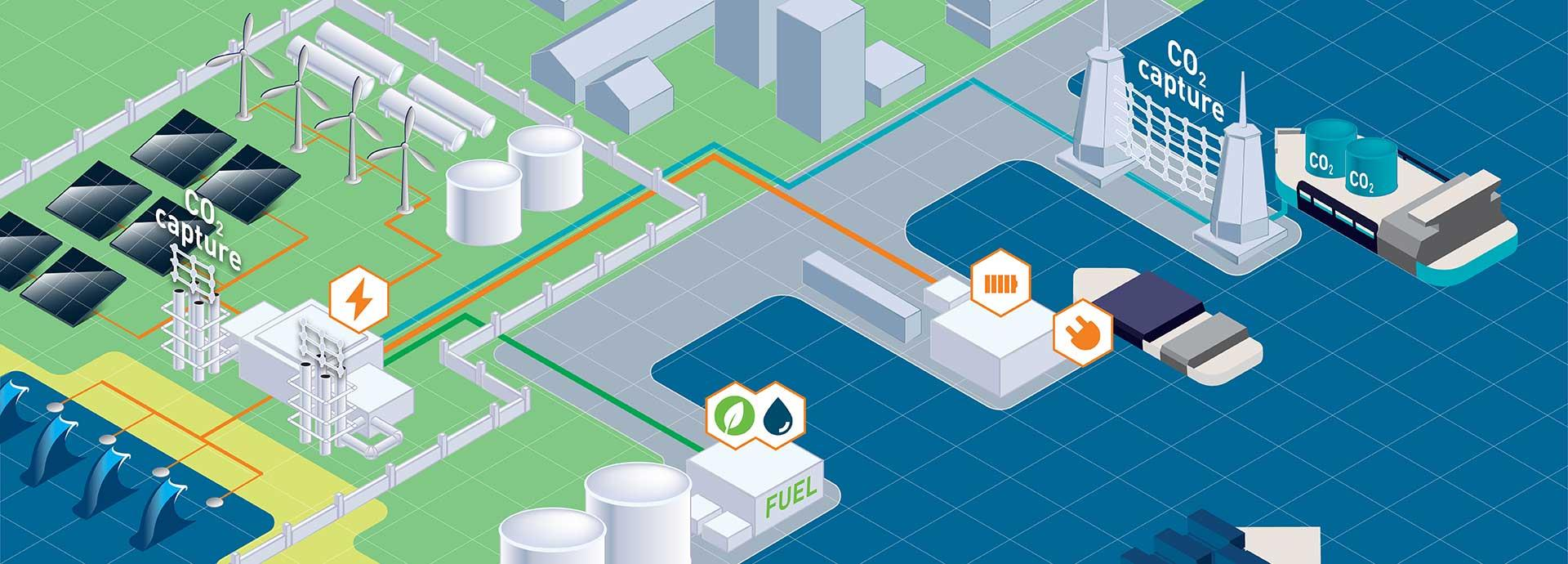 Creating the clean, innovative port ecosystem of the future