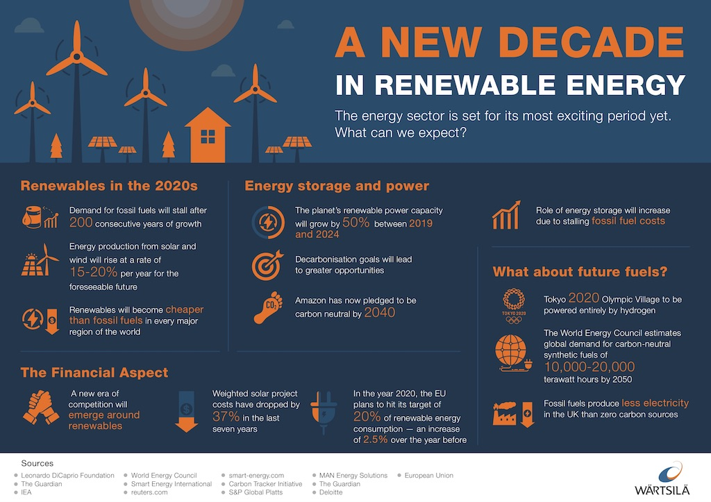Energy business Outlook 2020 Infographic