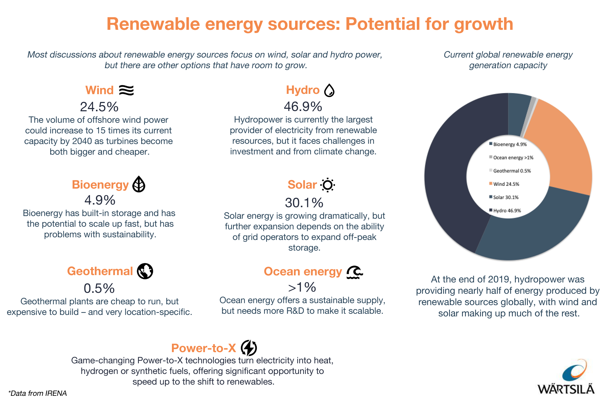 Infographic showing underutilised renewables