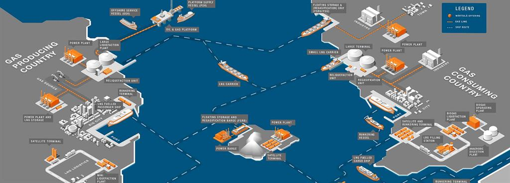 Expanding small-scale LNG with private-sector investment