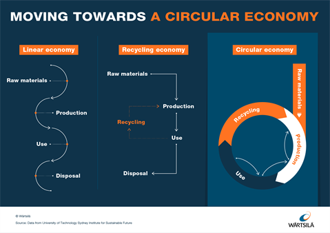 Making the case for circularity in the maritime_2