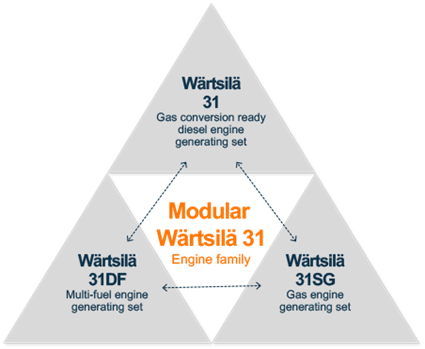 Modular Wärtsilä 31 Engine Family